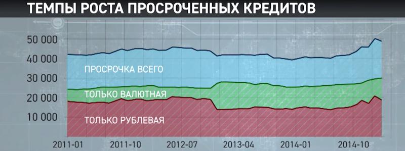 Темп роста долгов россиян