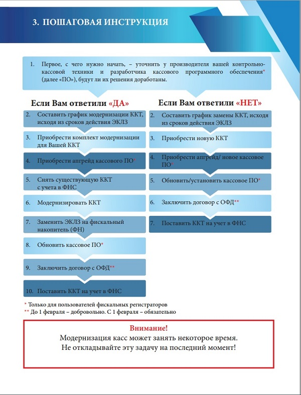 Пошаговая инструкция по онлайн кассам