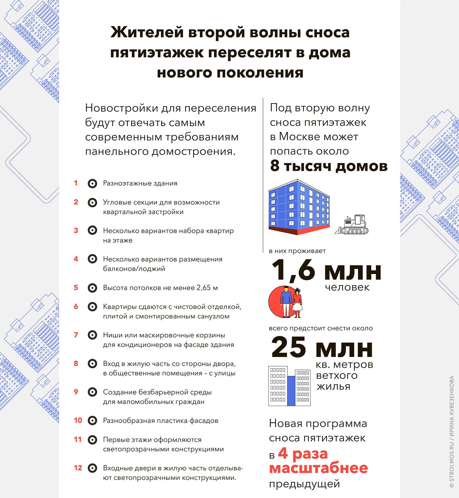 """Инфографик """"Снос пятиэтажек Москвы в 2017 году"""""""