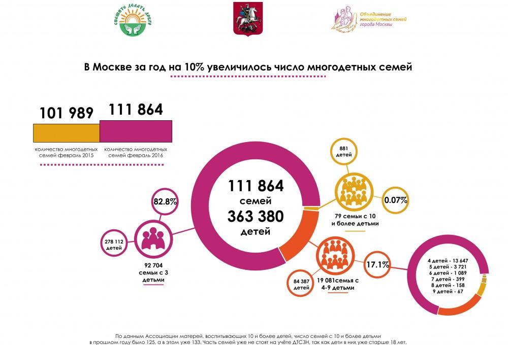 """Инфографик """"Многодетные семьи в Москве"""""""