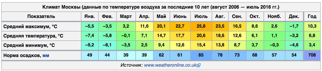 Средняя температура в Москве по месяцам за последние 10 лет