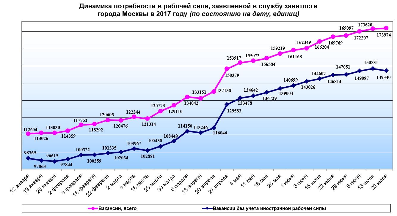 Динамика потребности в рабочей силе, заявленной в службу занятости города Москвы в 2017 году (по состоянию на дату, единиц)