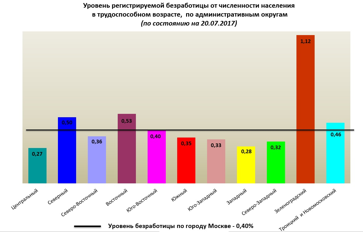 Рассчитать пособие по безработице в москве перенес его