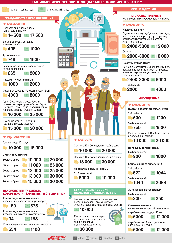 Сколько получают в москве в 2018 году