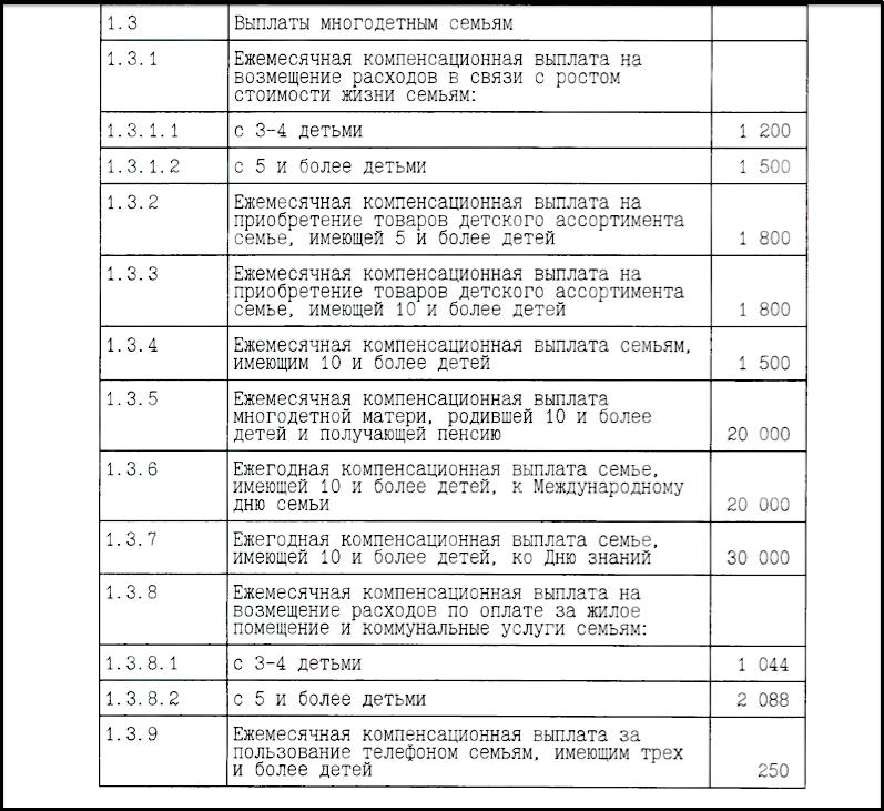 Выплаты многодетным семьям в 2018 году Таблица № 1