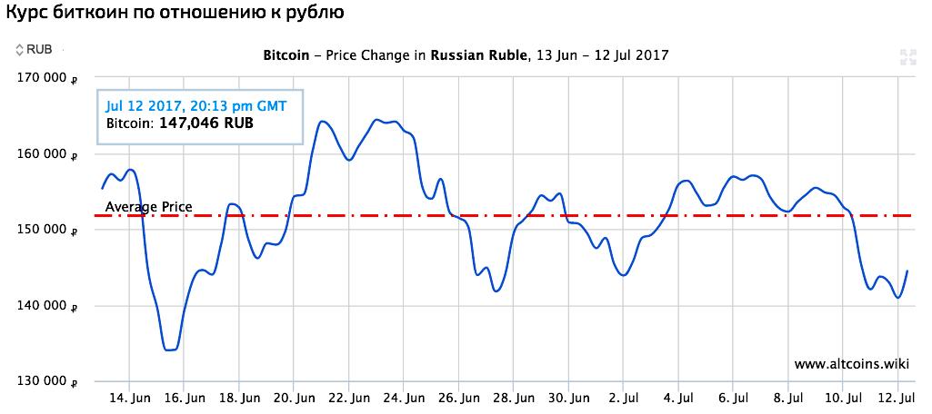 Курс биткоин по отношению к рублю