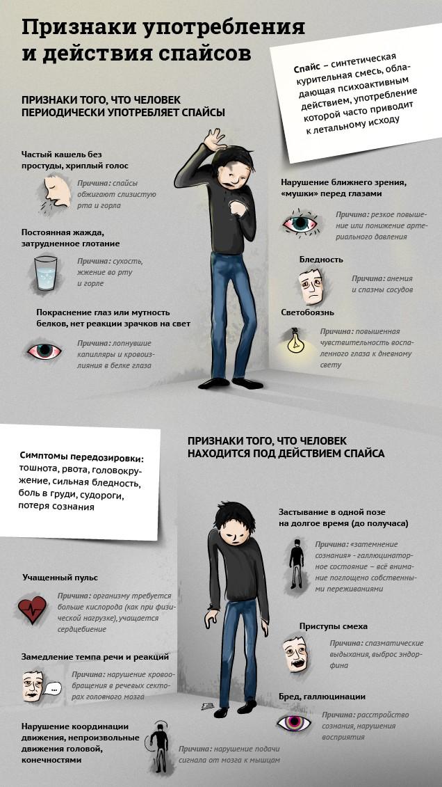 """Инфографик """"Признаки употребления и действия спайсов"""""""