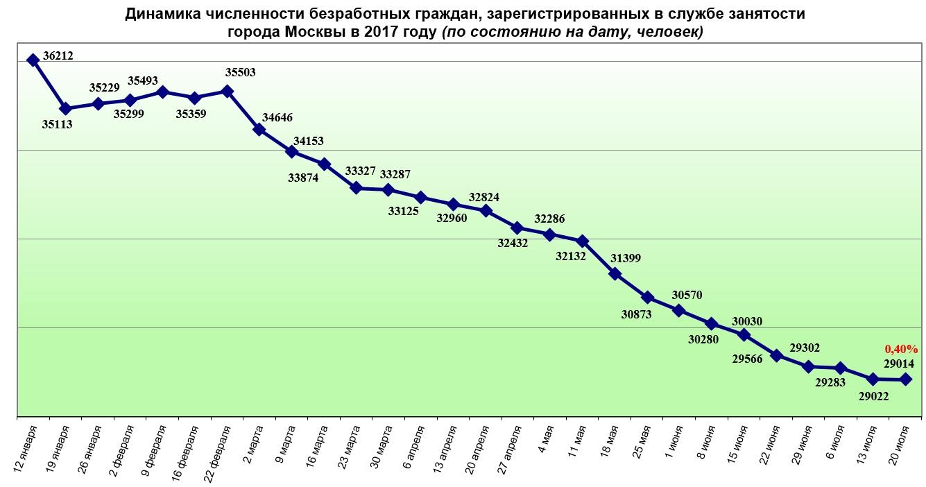 Динамика численности безработных граждан, зарегистрированных в службе занятости города Москвы в 2017 году (по состоянию на дату, человек)