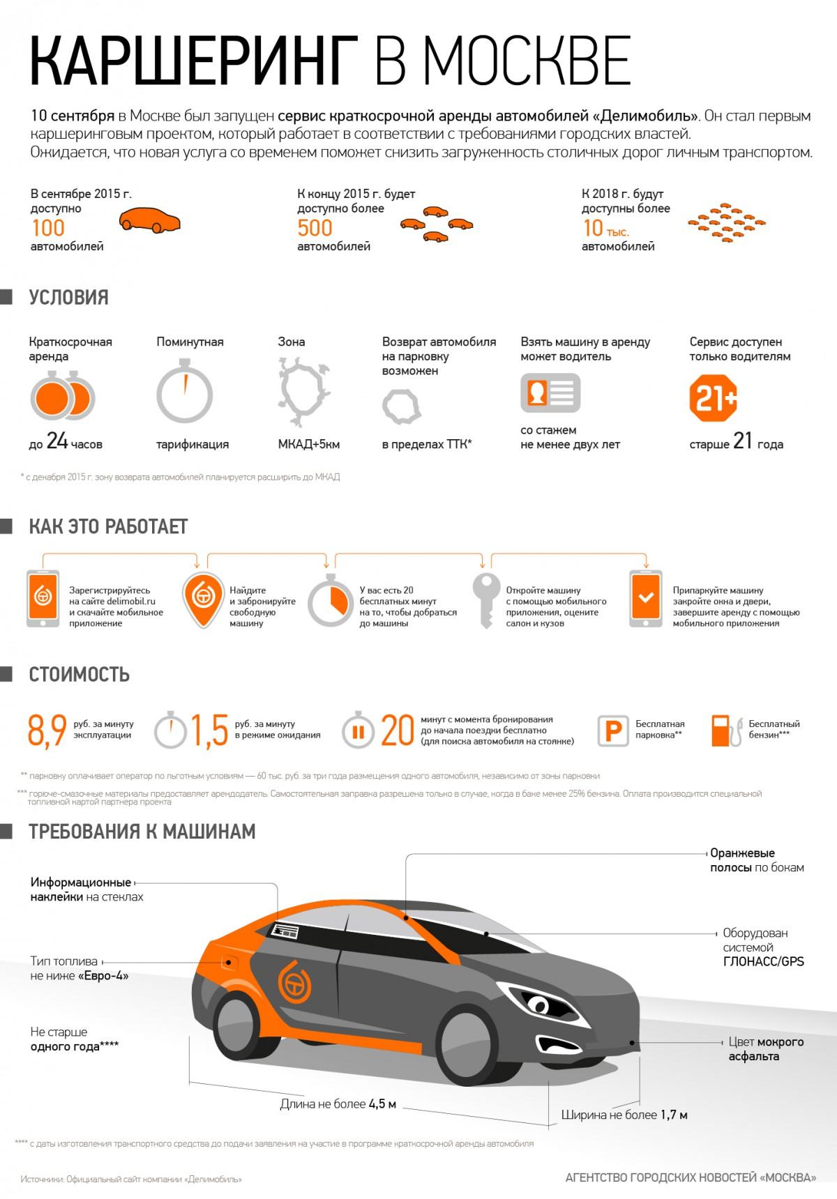 """Инфографик """"Каршеринг в Москве"""""""