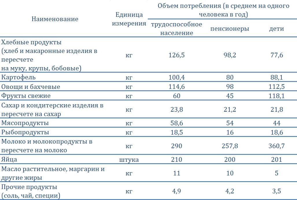 """Потребительская корзина в соответствии с Федеральным законом от 3 декабря 2012 г. N 227-ФЗ """"О потребительской корзине в целом по Российской Федерации"""""""