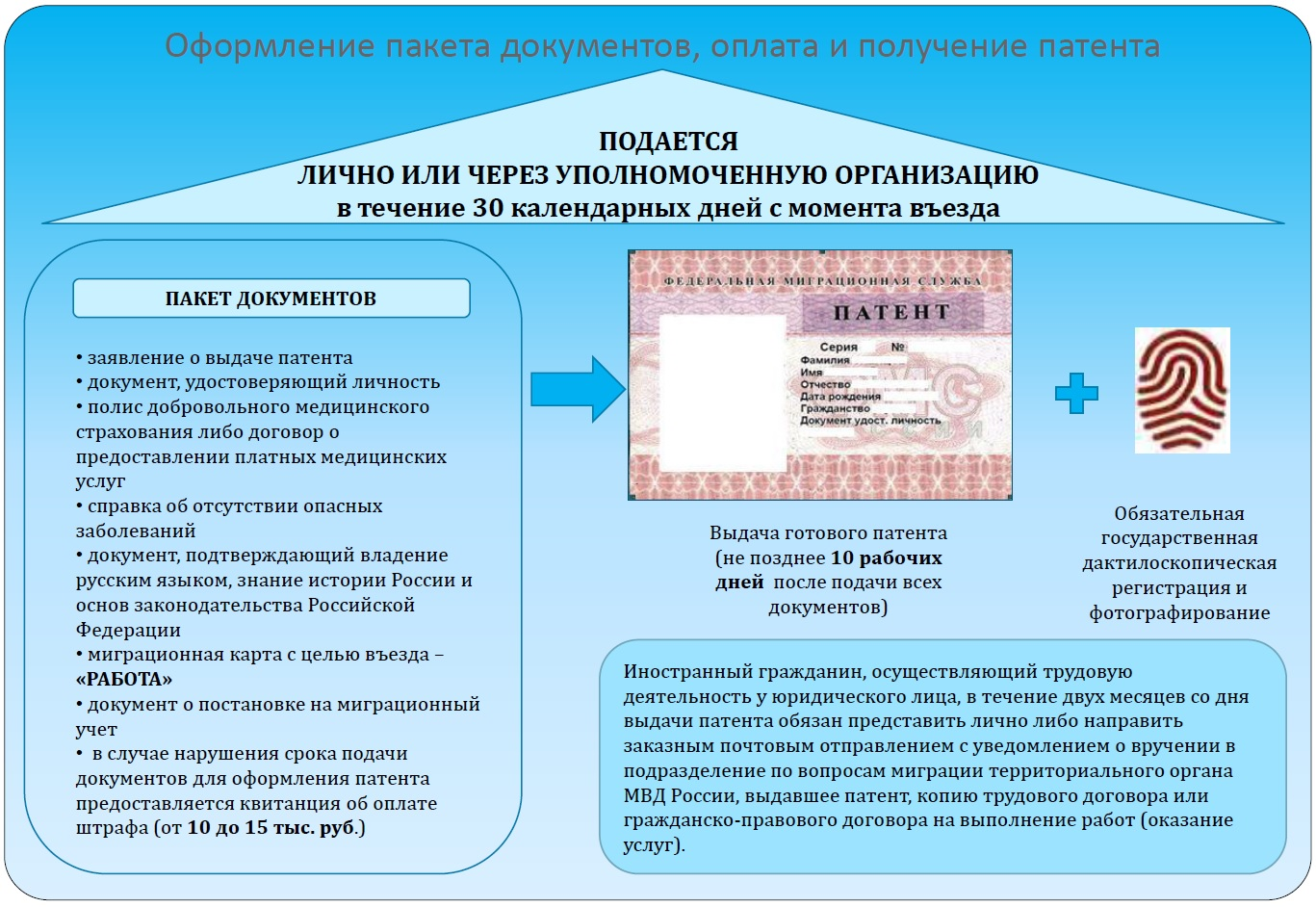 Как гражданам Киргизии трудоустроится на работу в РФ