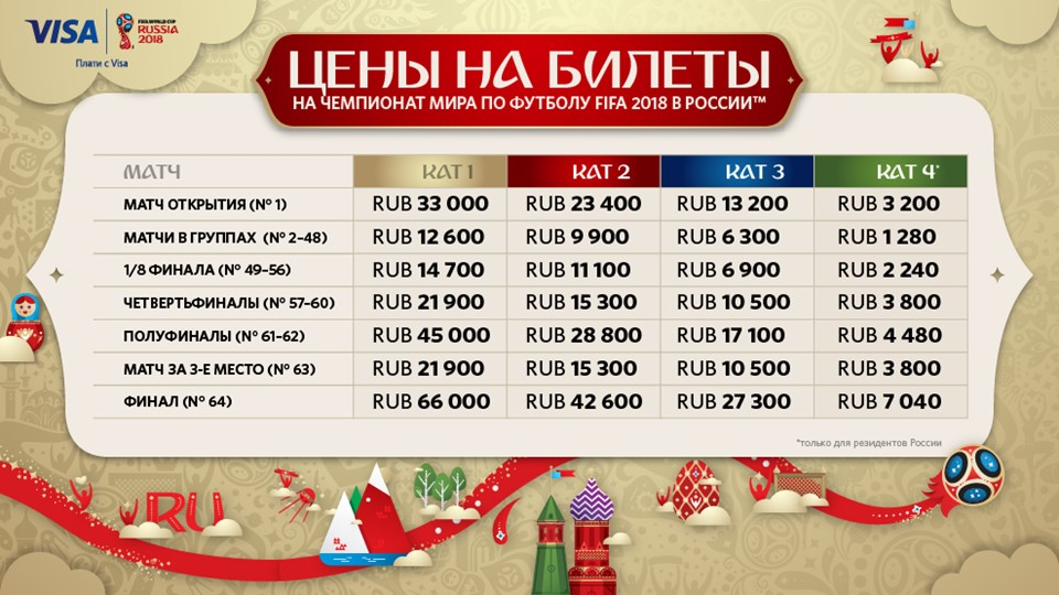Цены билетов на матчи чемпионата мира Источник: fifa.com